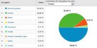 Firefox utilisé par 1 internaute sur 5 dans le monde