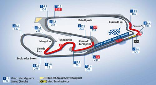 F1 Interlagos